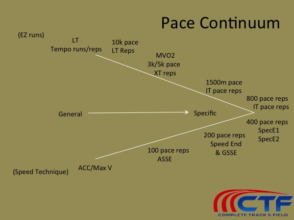 Pace continuum Ron Grigg 400/800 training