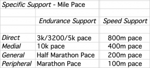 Pace Continuum Support 1500m