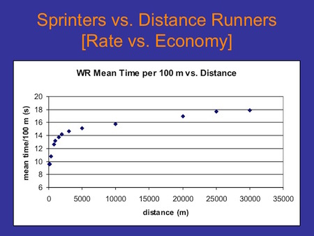 Should sprinters run cross country?