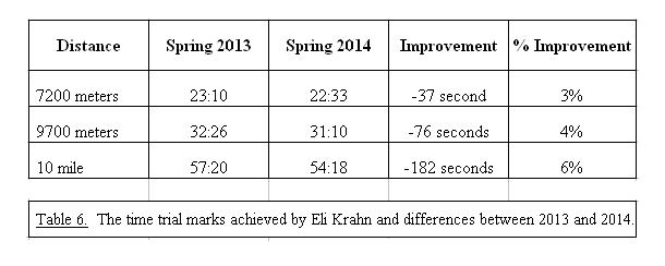 CTF-Eli Krahn - Profile Values.T6